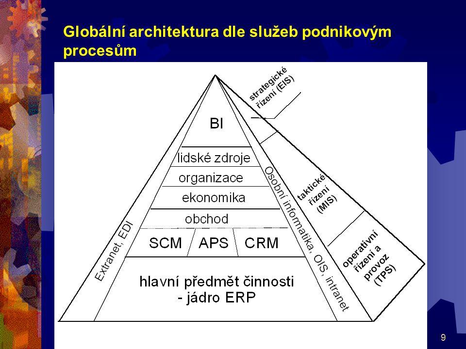 40 Třívrstvá architektura  všechny tři skupiny funkcí jsou odděleny do samostatných programů a ty mezi sebou komunikují jako klient/server  ideální pro tvorbu otevřených, distribuovaných a flexibilních informačních systémů, které lze pružně přizpůsobovat změnám  typická pro celopodnikové rozlehlé aplikace dynamického charakteru  Výhody:  každou ze skupin funkcí lze udržovat a rozvíjet zcela samostatně,  pro každou ze skupin funkcí je možné zvolit nejvýhodnější vývojové a provozní prostředí