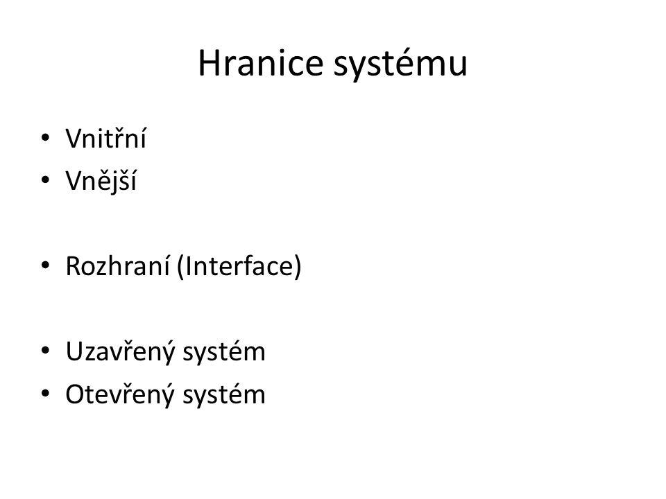Hranice systému Vnitřní Vnější Rozhraní (Interface) Uzavřený systém Otevřený systém