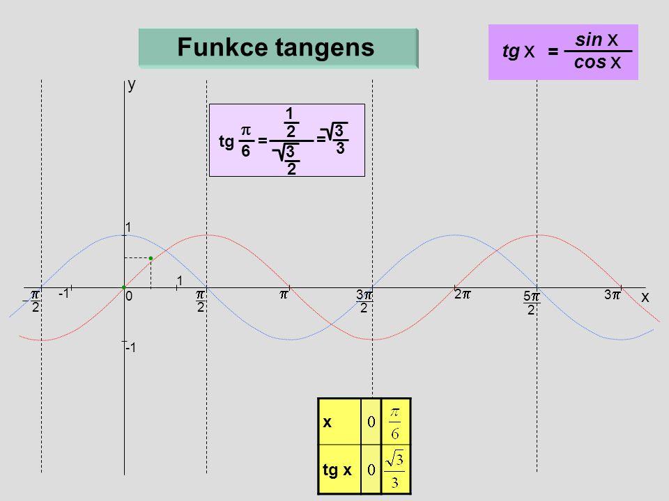 x   x    2  x 33 2 22 55 2 33 0 1 1  2 Funkce tangens tg = 1 =  6 2 3 2 3 3 y tg x = sin x cos x