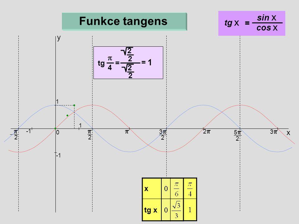 x  tg x  1 x    2  x 33 2 22 55 2 33 0 1 1  2 Funkce tangens y tg x = sin x cos x tg = 2 =  4 2 2 2 1
