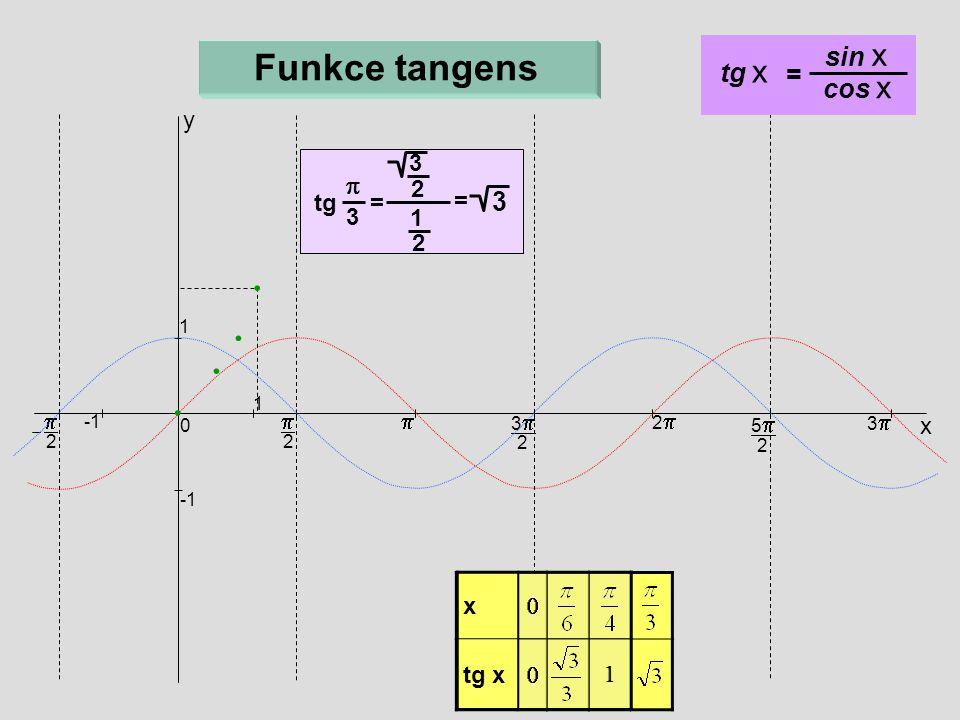 x  tg x  1 x   1  2  x 33 2 22 55 2 33 0 1 1  2 Funkce tangens y tg x = sin x cos x tg = 3 =  3 2 1 2 3