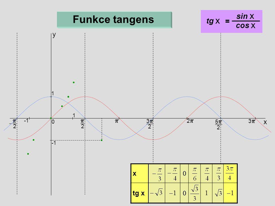 x  tg x 11  1 11  2  x 33 2 22 55 2 33 0 1 1  2 Funkce tangens y tg x = sin x cos x