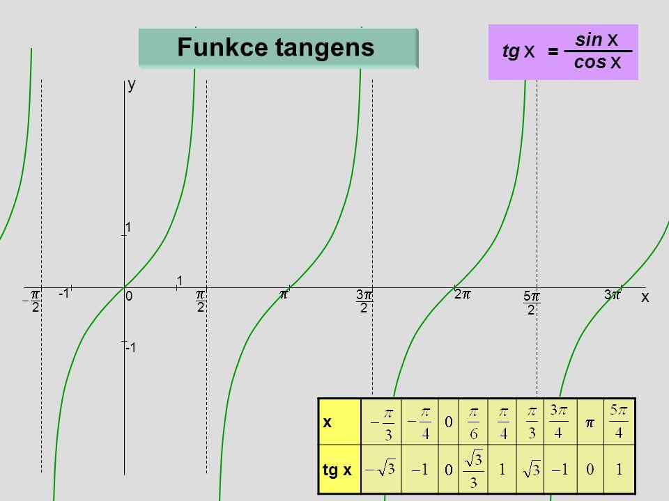  2 x 33 2 22 55 2 33 0 1 1  2 y  x  tg x 11  1 11 01 = sin x cos x Funkce tangens