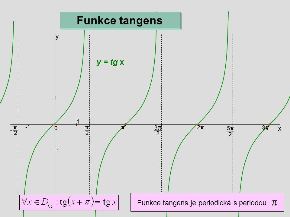  2 x 33 2 22 55 2 33 0 1 1  2 y  y = tg x Funkce tangens Funkce tangens je periodická s periodou 