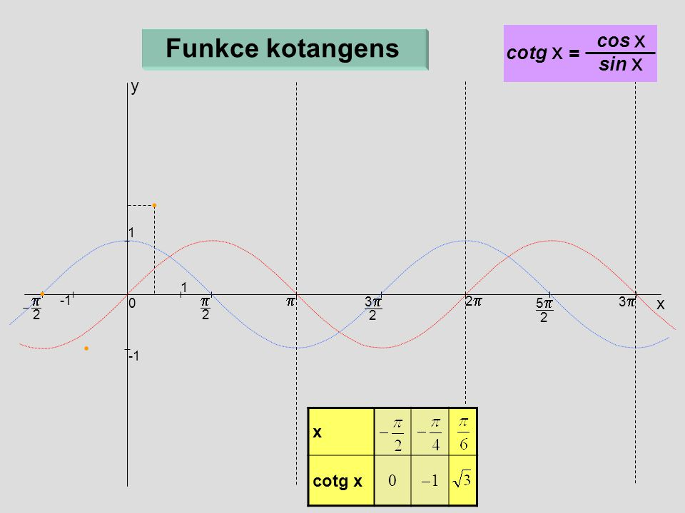  2  x 33 2 22 55 2 33 0 1 1  2 y Funkce kotangens cotg x = cos x sin x x  cotg x 0 11