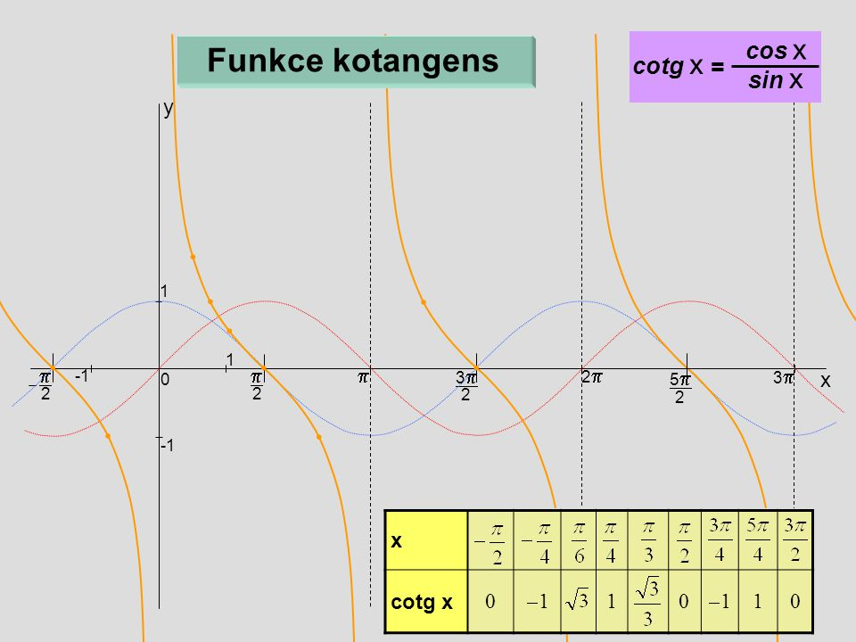  2  x 33 2 22 55 2 33 0 1 1  2 y Funkce kotangens cotg x = cos x sin x x  cotg x 0 11 10 11 10