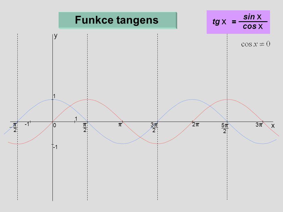  2  x 33 2 22 55 2 33 0 1 1  2 Funkce tangens y tg x = sin x cos x