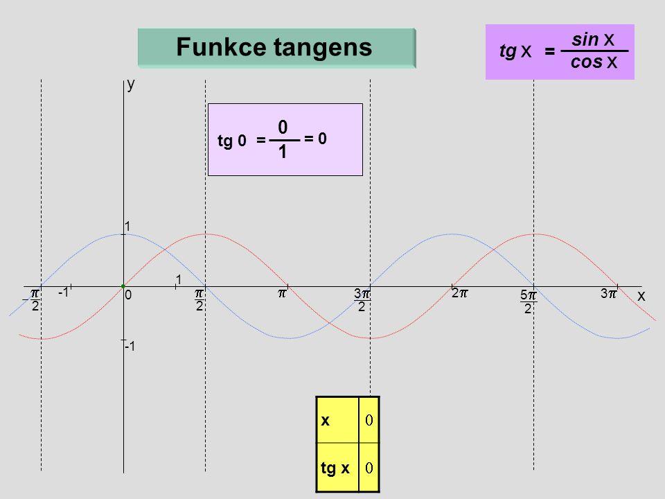  2  x 33 2 22 55 2 33 0 1 1  2 Funkce tangens 0 1 = 0 tg 0 = y tg x = sin x cos x x  tg x 