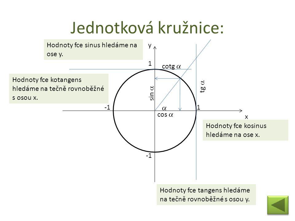 Jednotková kružnice: x y 1 1  sin  cos  tg  cotg  Hodnoty fce sinus hledáme na ose y. Hodnoty fce kosinus hledáme na ose x. Hodnoty fce tangens h