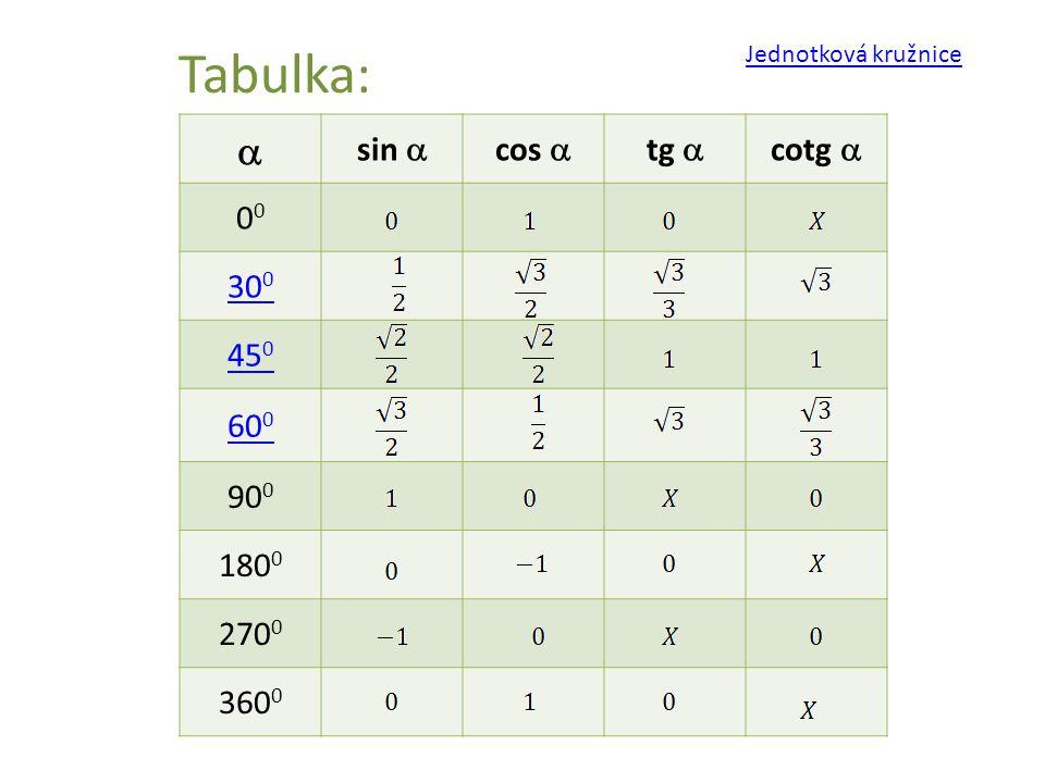 Tabulka:  sin  cos  tg  cotg  0 30 0 45 0 60 0 90 0 180 0 270 0 360 0 Jednotková kružnice
