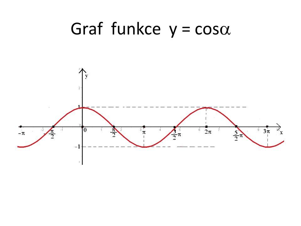 Graf funkce y = cos 