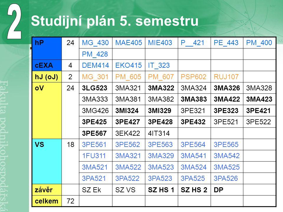 Studijní plán 5. semestru hP24MG_430MAE405MIE403P__421PE_443PM_400 PM_428 cEXA4DEM414EKO415IT_323 hJ (oJ)2MG_301PM_605PM_607PSP602RUJ107 oV243LG5233MA