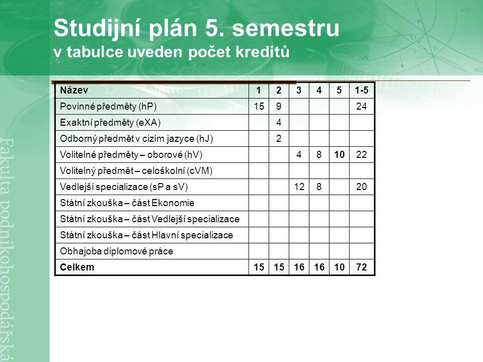 Studijní plán 5. semestru v tabulce uveden počet kreditů Název123451-5 Povinné předměty (hP)15924 Exaktní předměty (eXA)4 Odborný předmět v cizím jazy