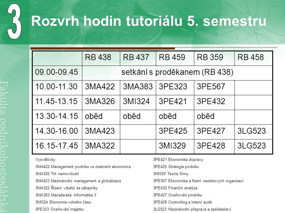 Rozvrh hodin tutoriálu 5. semestru RB 438RB 437RB 459RB 359RB 458 09.00-09.45setkání s proděkanem (RB 438) 10.00-11.303MA4223MA3833PE3233PE567 11.45-1