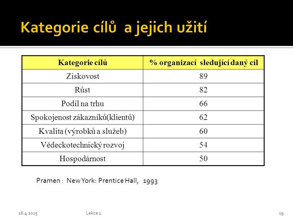 Kategorie cílů% organizací sledující daný cíl Ziskovost89 Růst82 Podíl na trhu66 Spokojenost zákazníků(klientů)62 Kvalita (výrobků a služeb)60 Vědecko