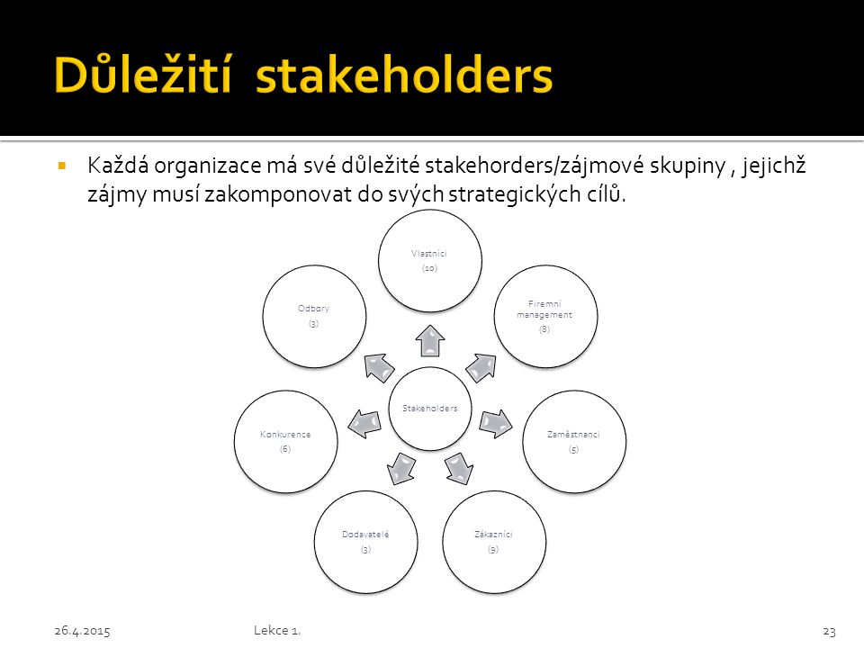  Každá organizace má své důležité stakehorders/zájmové skupiny, jejichž zájmy musí zakomponovat do svých strategických cílů. 26.4.2015Lekce 1.23
