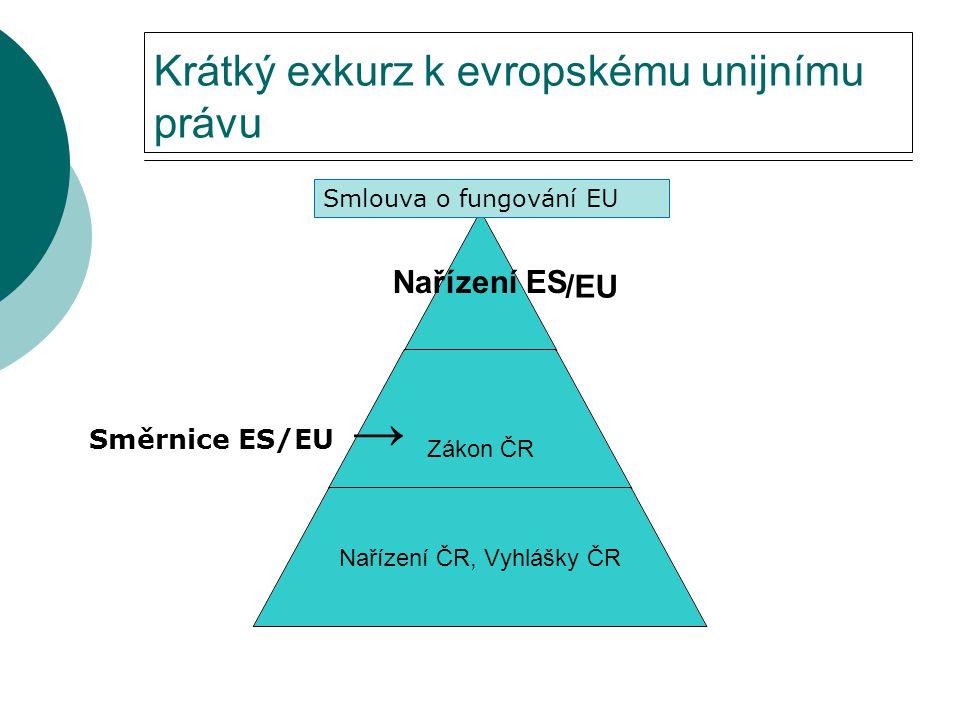 Krátký exkurz k evropskému unijnímu právu Nařízení ES Zákon ČR Nařízení ČR, Vyhlášky ČR Směrnice ES/EU → Smlouva o fungování EU /EU