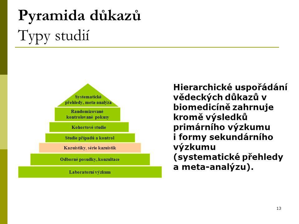 13 Randomizované kontrolované pokusy Kohortové studie Studie případů a kontrol Kazuistiky, série kazuistik Laboratorní výzkum Odborné posudky, konzultace Systematické přehledy, meta-analýza Pyramida důkazů Typy studií Hierarchické uspořádání vědeckých důkazů v biomedicíně zahrnuje kromě výsledků primárního výzkumu i formy sekundárního výzkumu (systematické přehledy a meta-analýzu).