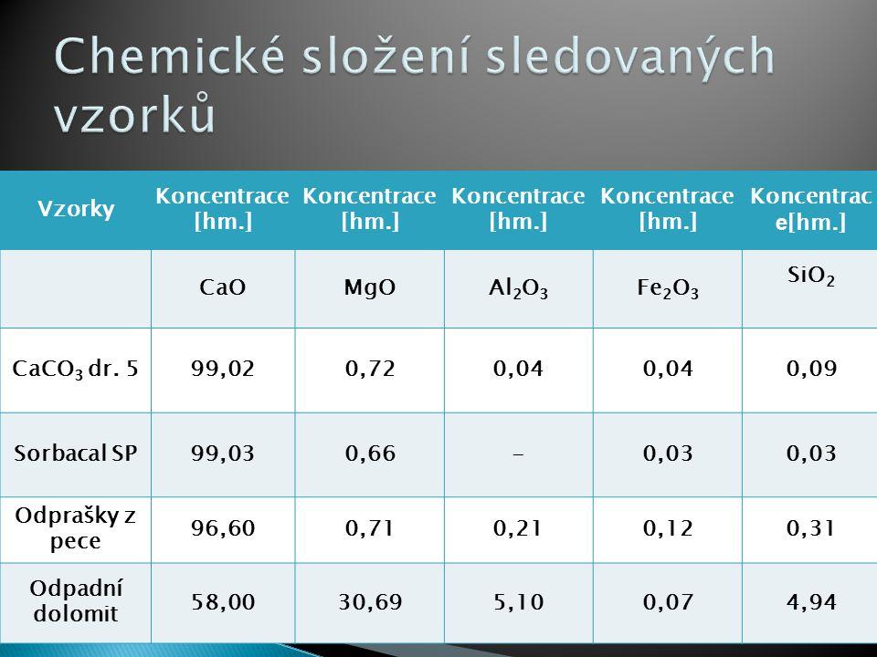 Vzorky Koncentrace [hm.] Koncentrace [hm.] Koncentrace [hm.] Koncentrac e [hm.] CaOMgOAl 2 O 3 Fe 2 O 3 SiO 2 CaCO 3 dr. 599,020,720,04 0,09 Sorbacal