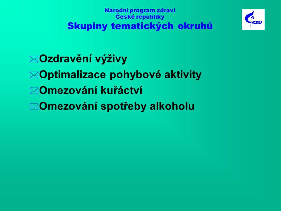 Národní program zdraví České republiky Skupiny tematických okruhů * Ozdravění výživy * Optimalizace pohybové aktivity * Omezování kuřáctví * Omezování spotřeby alkoholu