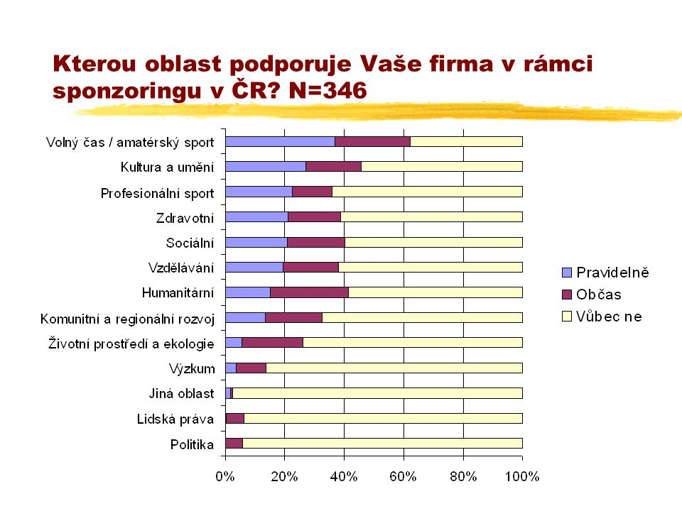 Kterou oblast podporuje Vaše firma v rámci sponzoringu v ČR N=346