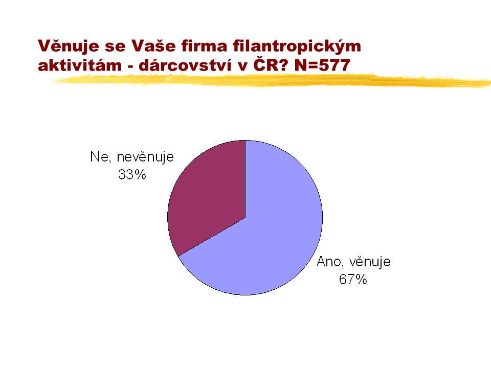 Věnuje se Vaše firma filantropickým aktivitám - dárcovství v ČR N=577