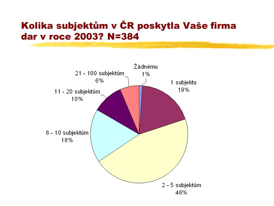 Kolika subjektům v ČR poskytla Vaše firma dar v roce 2003 N=384