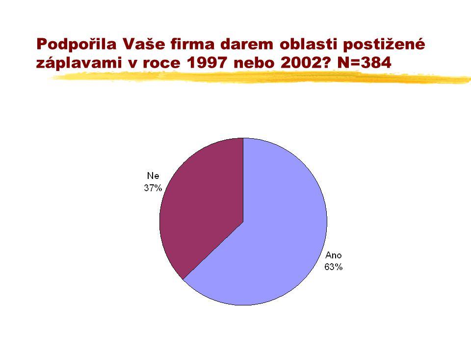 Podpořila Vaše firma darem oblasti postižené záplavami v roce 1997 nebo 2002 N=384