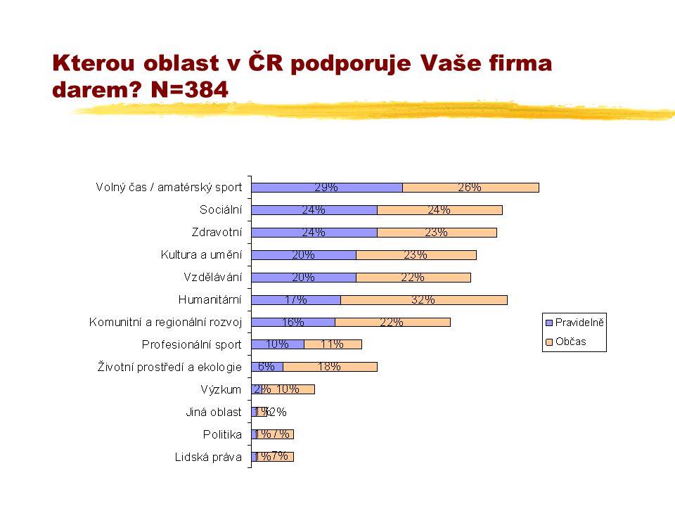 Kterou oblast v ČR podporuje Vaše firma darem? N=384
