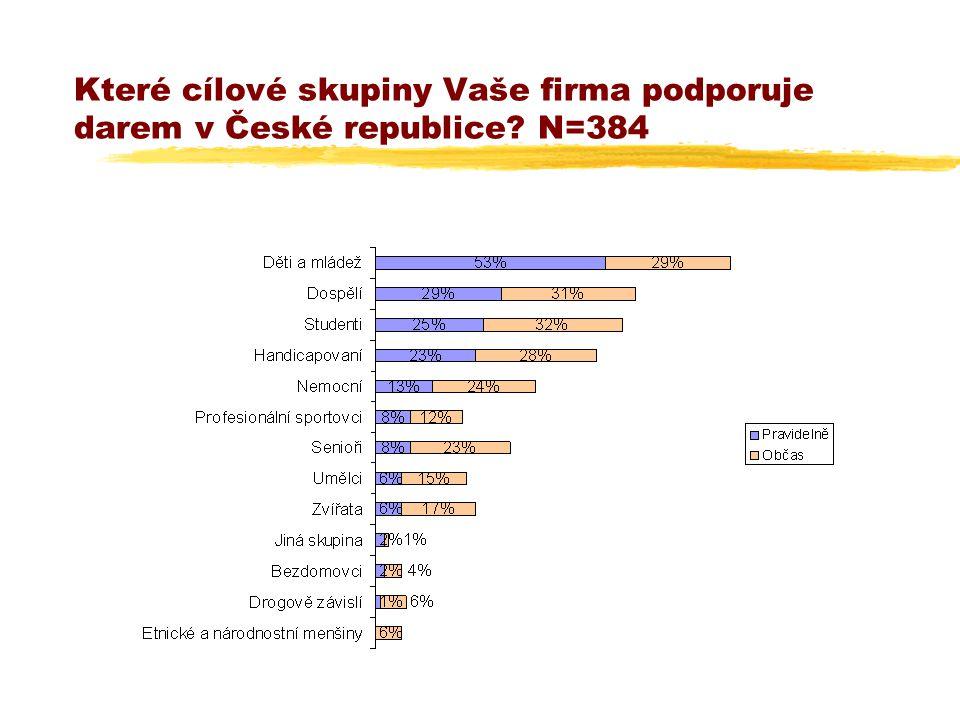 Které cílové skupiny Vaše firma podporuje darem v České republice? N=384