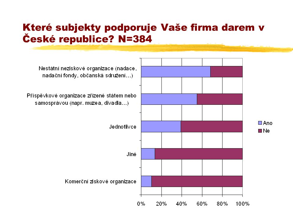 Které subjekty podporuje Vaše firma darem v České republice? N=384
