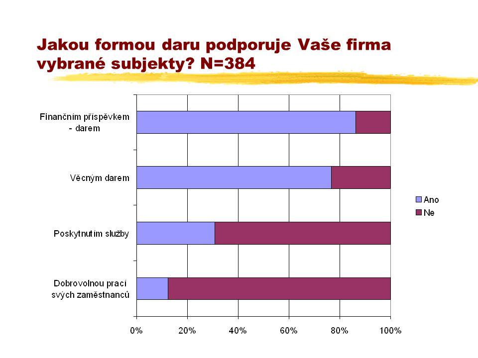 Jakou formou daru podporuje Vaše firma vybrané subjekty N=384