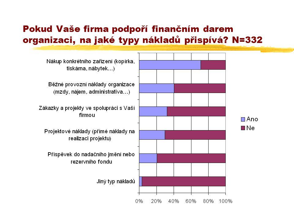 Pokud Vaše firma podpoří finančním darem organizaci, na jaké typy nákladů přispívá? N=332
