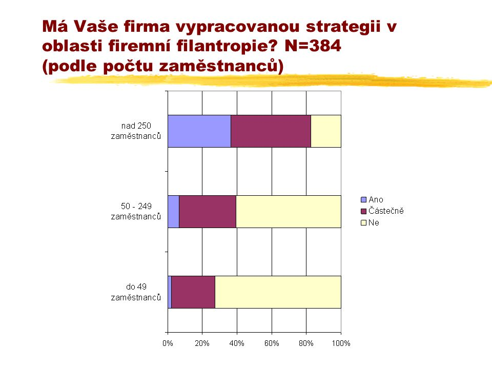 Má Vaše firma vypracovanou strategii v oblasti firemní filantropie? N=384 (podle počtu zaměstnanců)