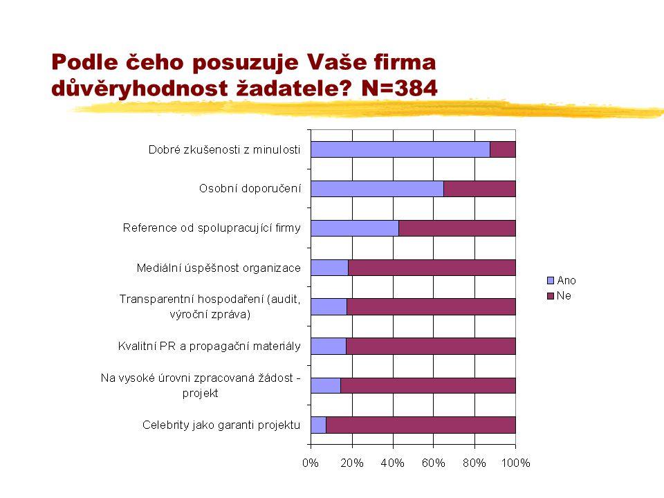 Podle čeho posuzuje Vaše firma důvěryhodnost žadatele? N=384