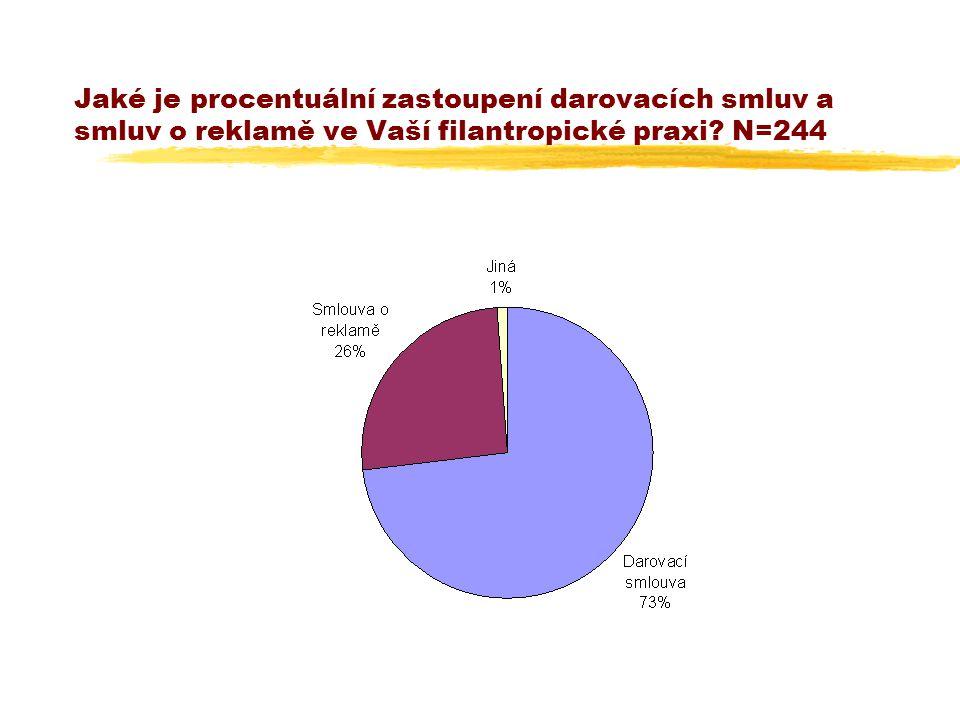 Jaké je procentuální zastoupení darovacích smluv a smluv o reklamě ve Vaší filantropické praxi? N=244