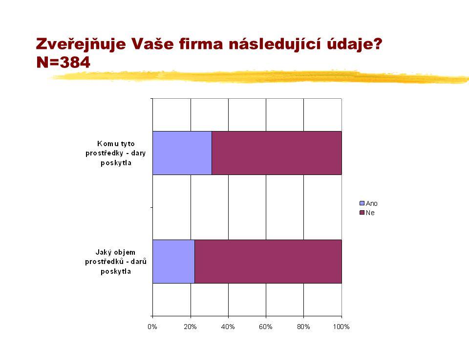 Zveřejňuje Vaše firma následující údaje? N=384