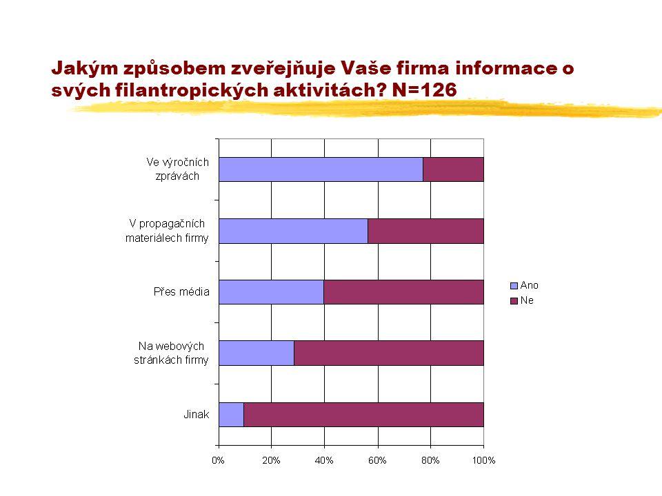 Jakým způsobem zveřejňuje Vaše firma informace o svých filantropických aktivitách N=126