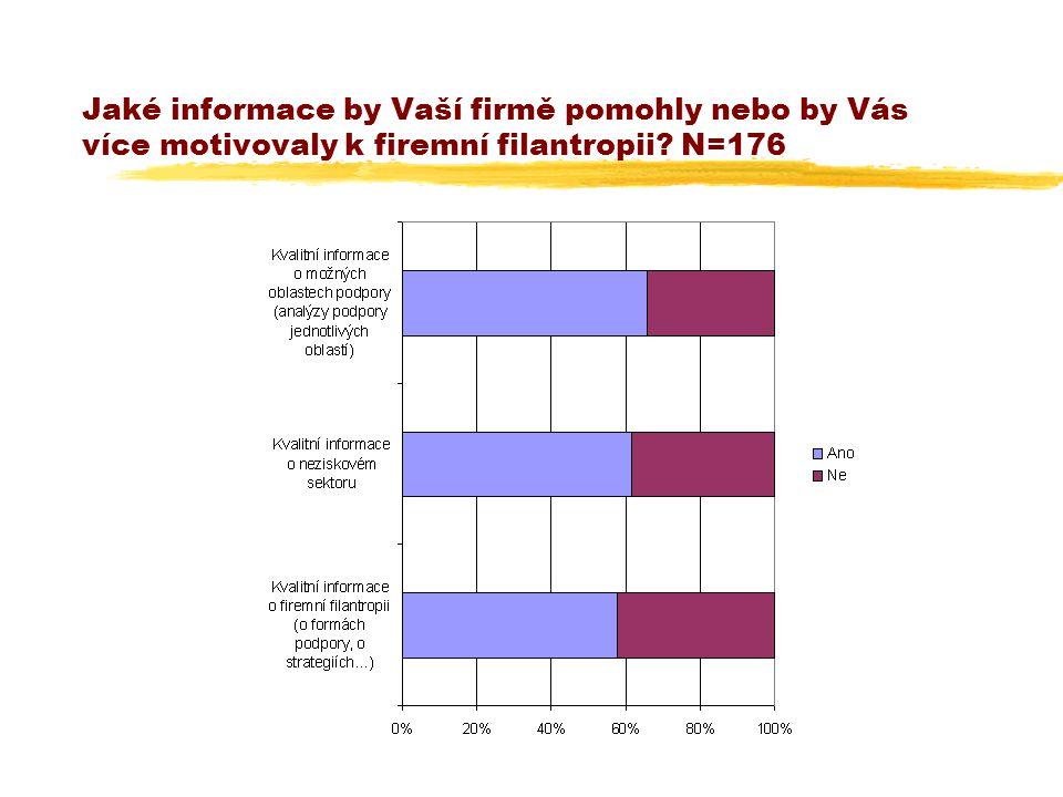 Jaké informace by Vaší firmě pomohly nebo by Vás více motivovaly k firemní filantropii N=176
