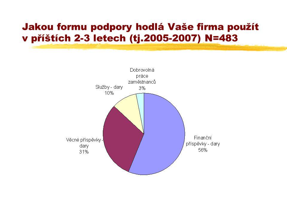 Jakou formu podpory hodlá Vaše firma použít v příštích 2-3 letech (tj.2005-2007) N=483