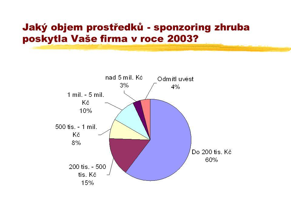 Jaký objem prostředků - sponzoring zhruba poskytla Vaše firma v roce 2003?