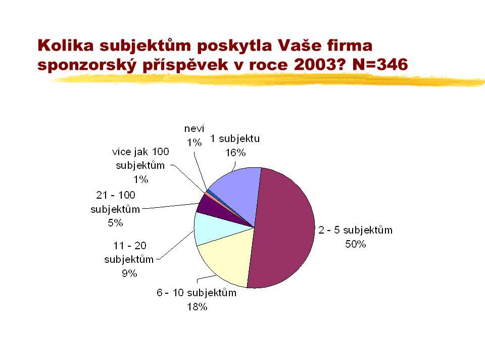 Kolika subjektům poskytla Vaše firma sponzorský příspěvek v roce 2003? N=346