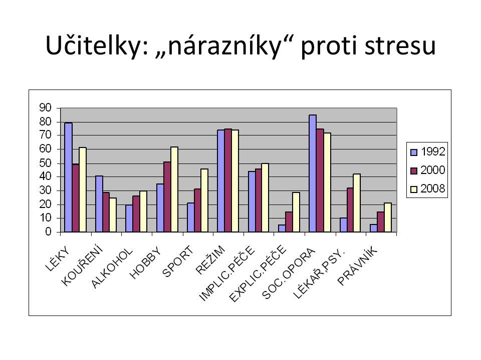 """Učitelky: """"nárazníky proti stresu"""