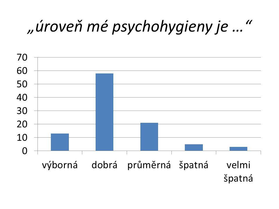 """""""úroveň mé psychohygieny je …"""