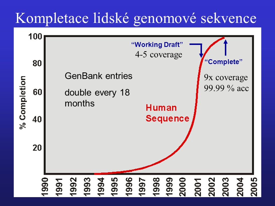 "Kompletace lidské genomové sekvence ""The current genome sequence (Build 35) contains 2.85 billion nucleotides interrupted by only 341 gaps."