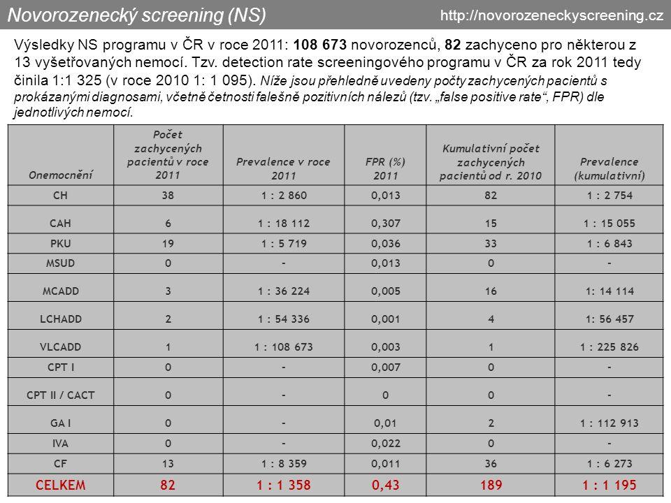 Novorozenecký screening (NS) Výsledky NS programu v ČR v roce 2011: 108 673 novorozenců, 82 zachyceno pro některou z 13 vyšetřovaných nemocí.