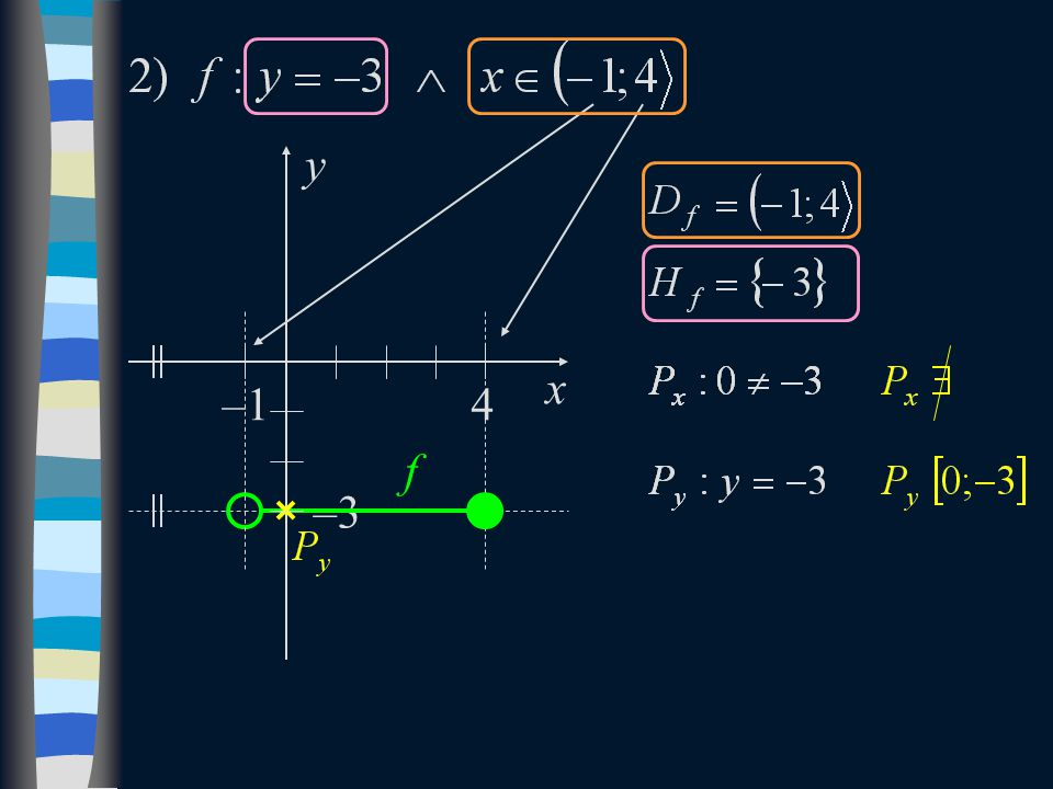 x y –3 f 4–1