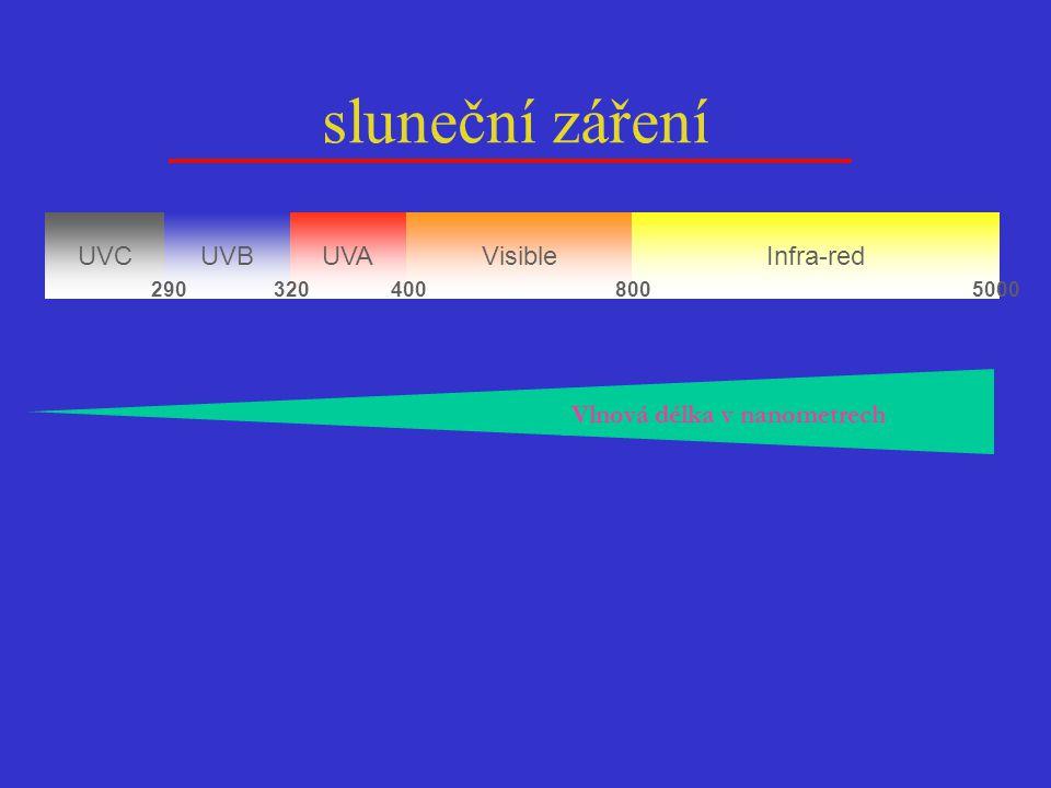 UVC UVAUVBVisibleInfra-red 2903204008005000 E nergie Vlnová délka v nanometrech sluneční záření