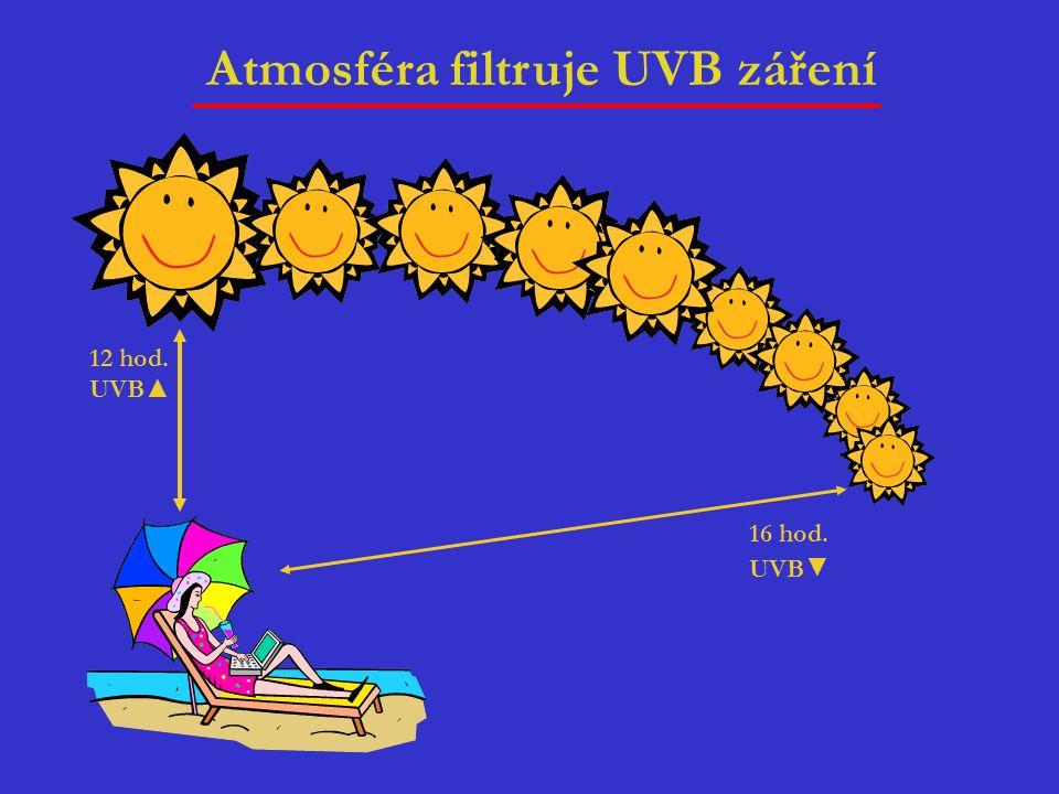 12 hod. 16 hod. UVB▲ UVB▼ Atmosféra filtruje UVB záření