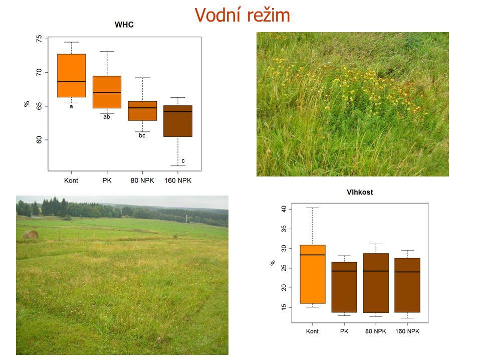 Mikrobiální biomasa – celkový obsah a